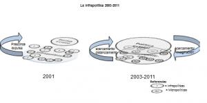 La infrapolítica 2001-2011