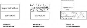 croquis de una superestructura en migajas